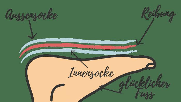 Wrightsock Aufbau